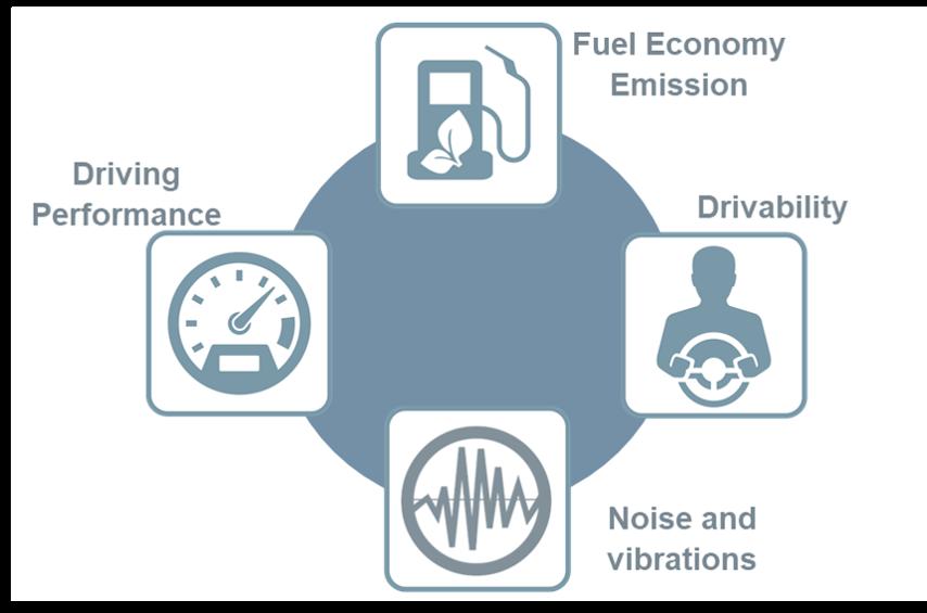 FuelConsumption_drivingComfort.png