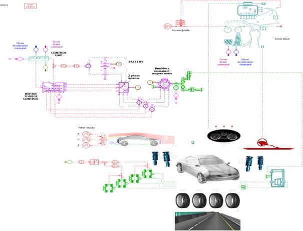 Model elektromobilu v programu Simcenter Amesim pro stanovení jízdní stability vozu