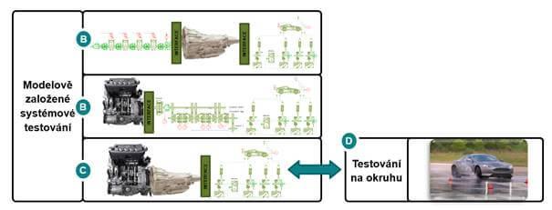 Virtuální testování jako součást modelově založeného vývoje.