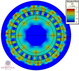 Analysis and optimization of electric motor